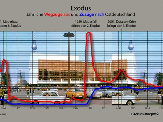 Exodus aus Ostdeutschland
