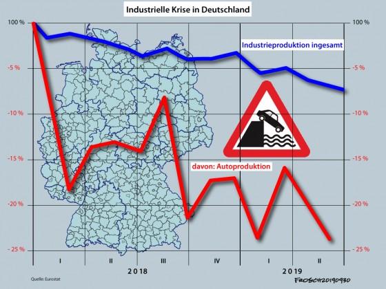 Industrie- und Autoproduktion 2018-2019 II.