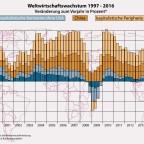 Weltwirtschaftswachstum 1997-2016