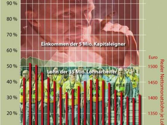 Lohn- und Gewinnquote in Deutschland
