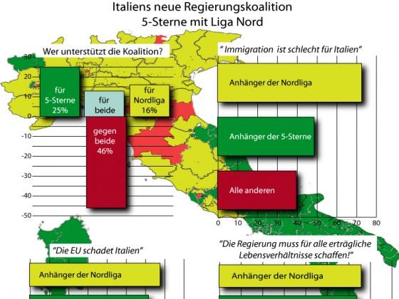 Italiens Koalition von 5-Sterne u. Liga Nord