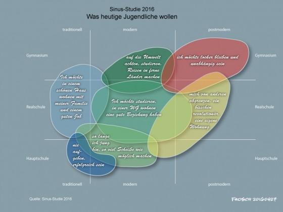 Sinusstudie 2016: Was Jugendliche wollen