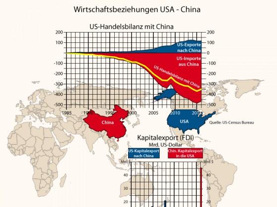 Wirtschaftsbeziehungen China - USA