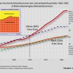 Lohnentwicklung seit 1960