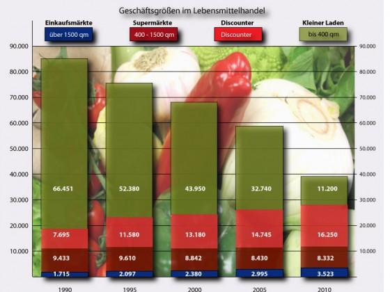 Ladengrößen im Lebensmittelhandel in Deutschland