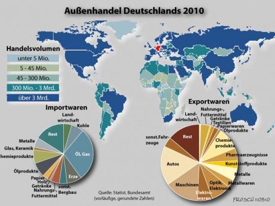 Außenhandel Deutschlands 2010