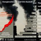 Energieverbrauch und CO2