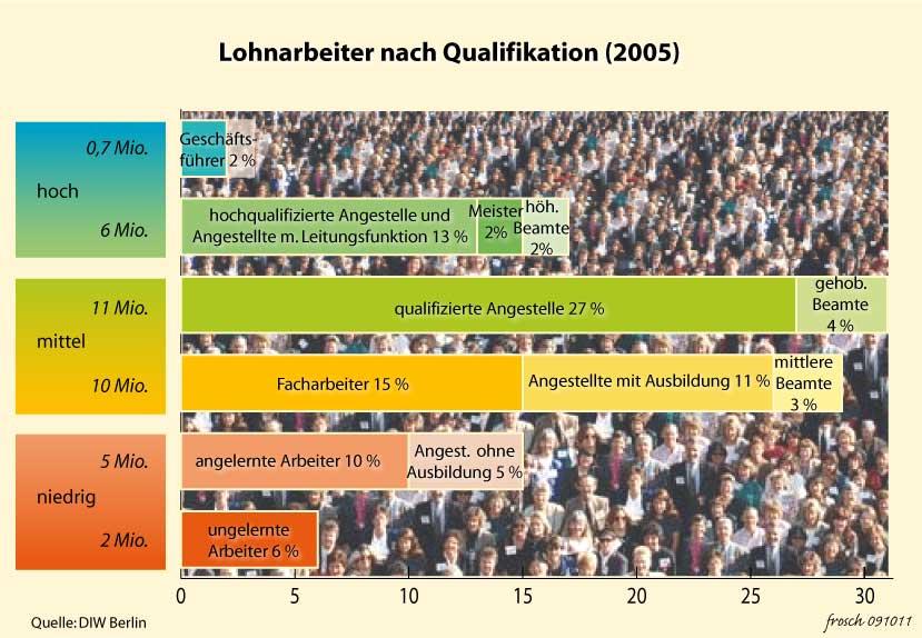 Qualifizierung der Lohnarbeit