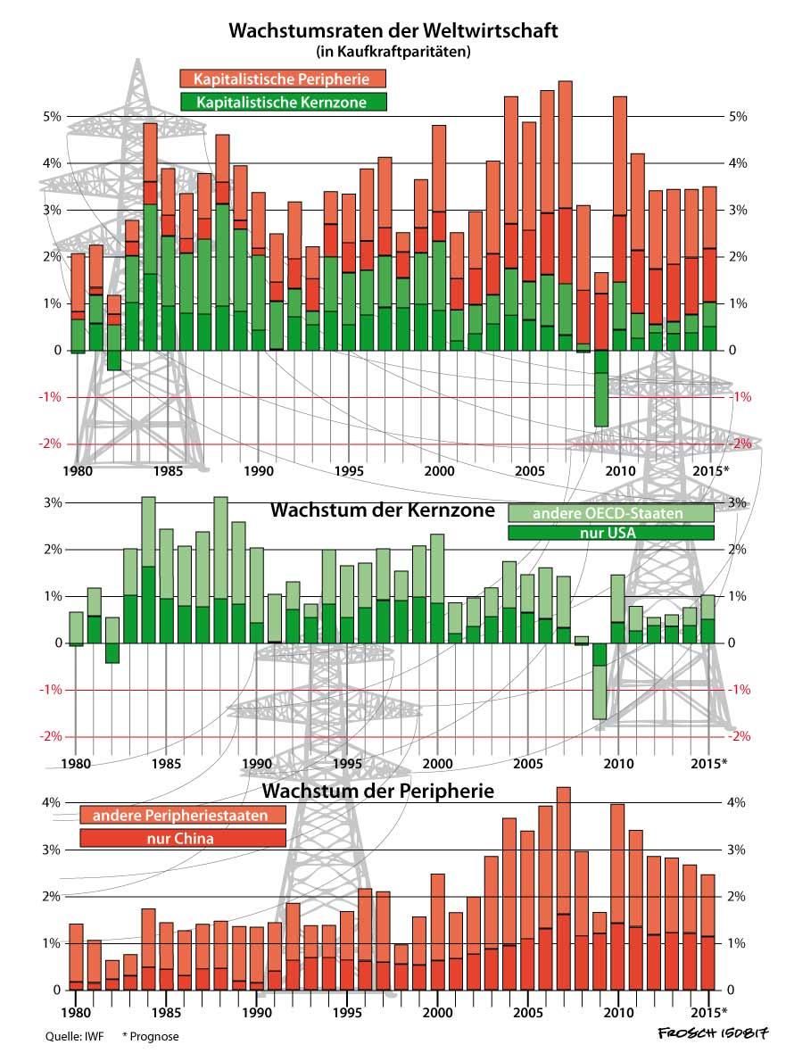 Wachstumsraten der Weltwirtschaft 1980-2015