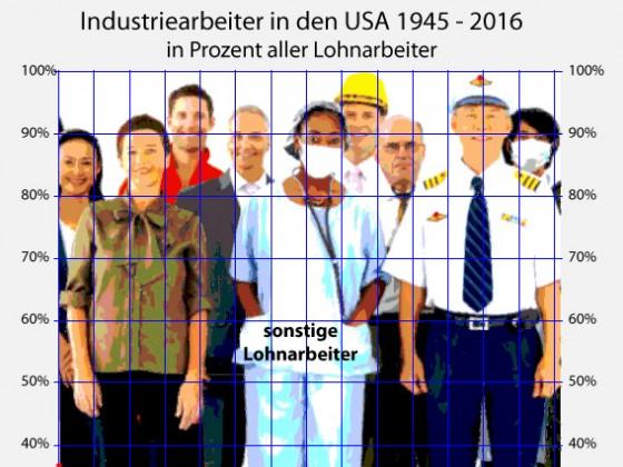 Industriearbeitsplätze in den USA 1945-2016