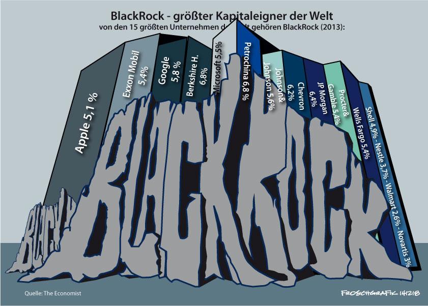 BlackRock - weltgrößter Kapitalist