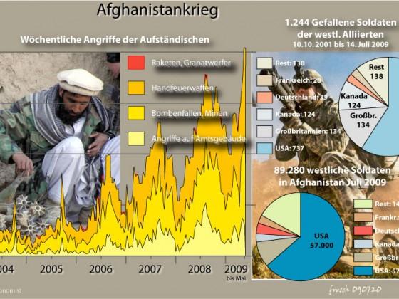 Afghanistankrieg 2004 - 2010