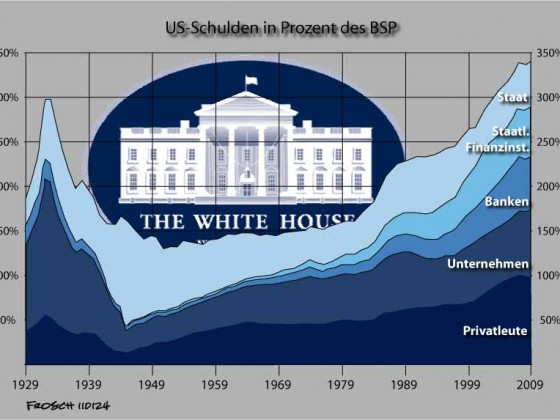Schulden in den USA