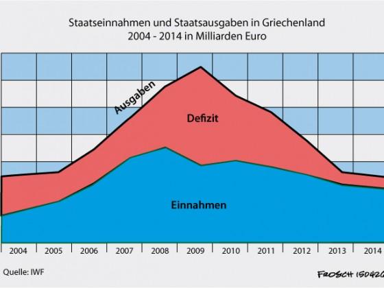 Griechischer Staatshaushalt 2004-2014