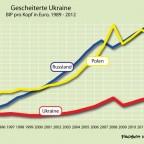 Das Scheitern der Ukraine