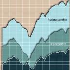 Unternehmensprofite in den USA (2005-2014)
