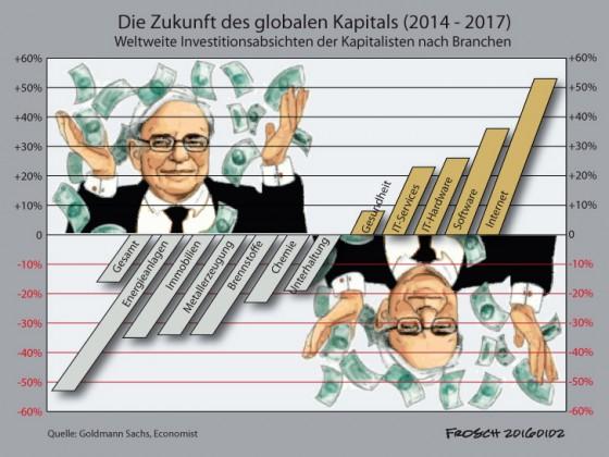 Wo sehen Kapitalisten ihre Zukunft?