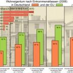 Wohneigentum und Einkommensklassen