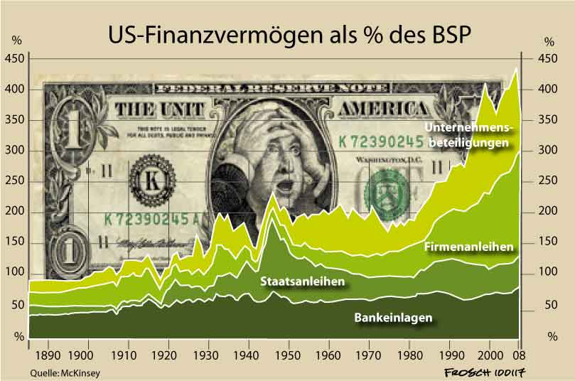 Finanzkapital in den USA