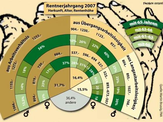Rentnerjahrgang 2007