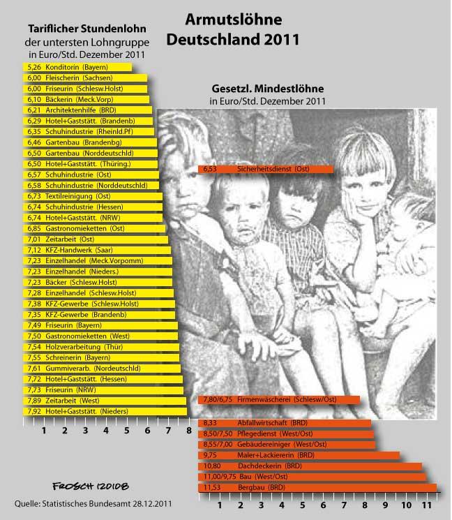 Niedriglöhner 2011