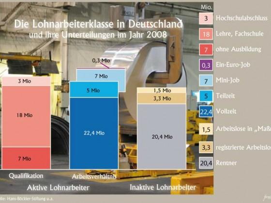 Lohnarbeiter in Deutschland
