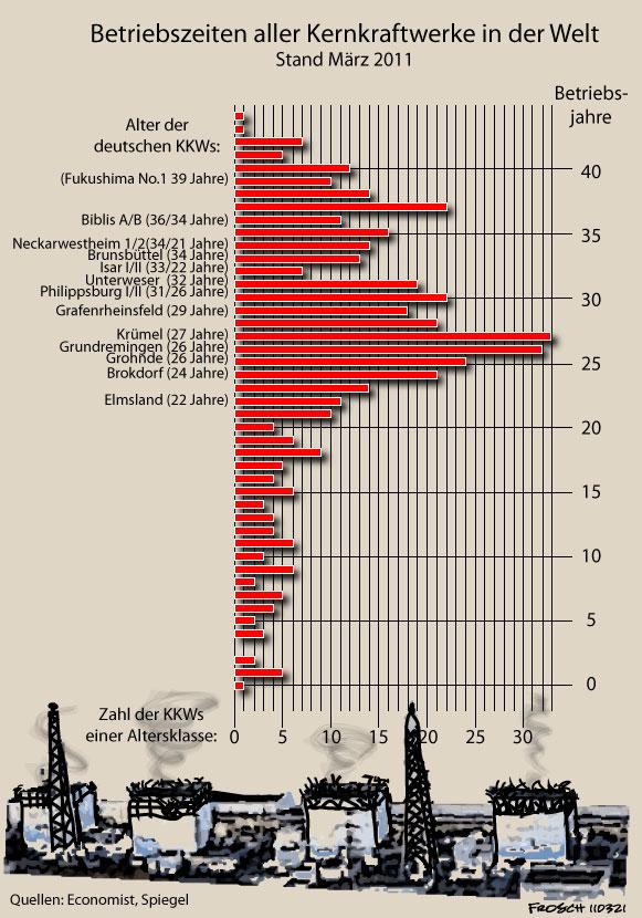 Kernkraftwerke der Welt