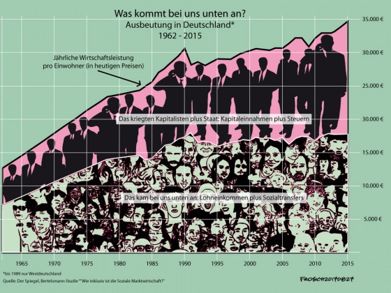 Was kommt bei uns unten an? Ausbeutung in Deutschland