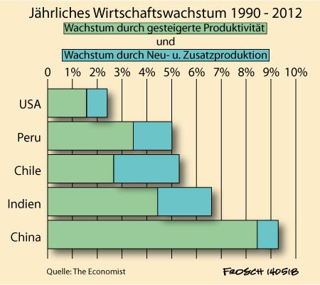 Wirtschaftswachstum Peripherie und Kernzone