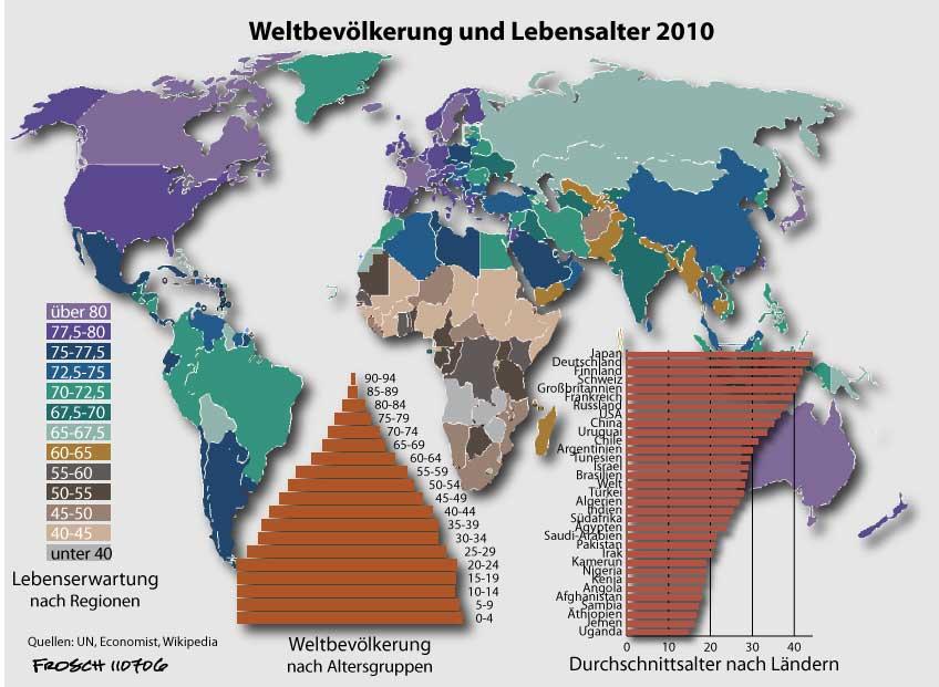 Weltbevölkerung und Lebensalter