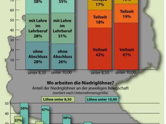 Niedriglöhner in Deutschland