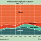 Bevölkerung nach Regionen