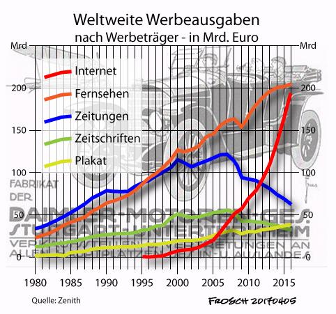 Werbeausgaben nach Werbeträger 1980-2015