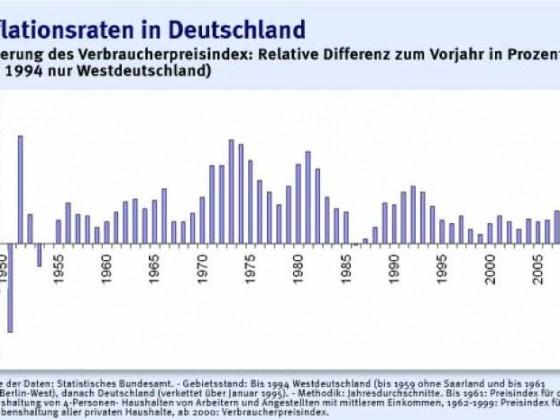 Inflationsrate in Deutschland seit 1950