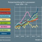 Inflation bei Luxuswaren