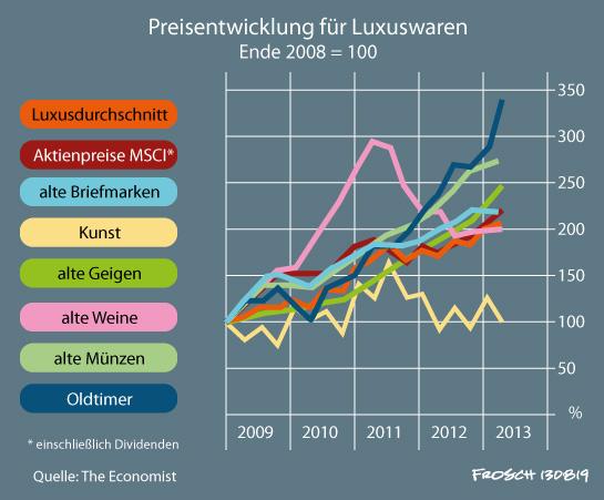 Inflation bei Luxuswaren