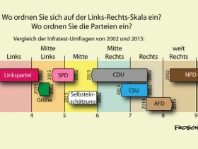 Rechtsruck in Deutschland