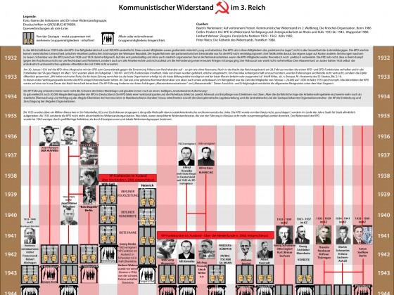 Kommunistischer Widerstand im 3. Reich