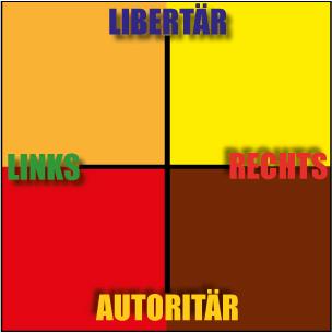 Politisches Spektrum