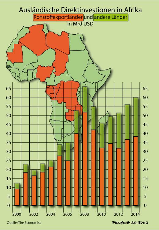 Profite in Afrika
