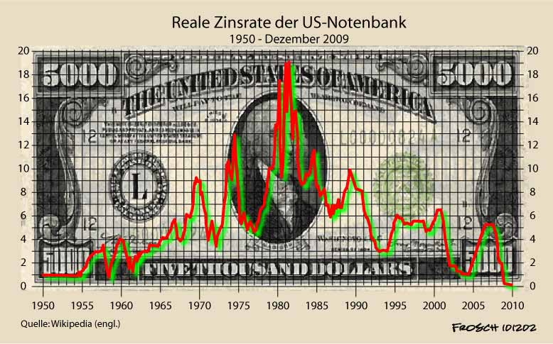 Zinsrate der US-Notenbank
