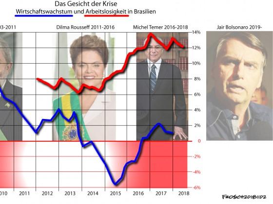 Bolsonaro - das Gesicht der Krise