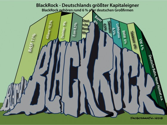 BlackRock - Deutschlands größter Kapitalist