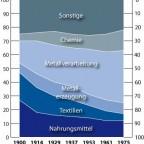 Industriestruktur in Westeuropa 1900 - 1975