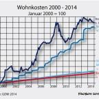 Wohnkosten 2000 - 2014