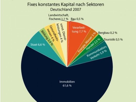 Konstantes fixes Kapital 2007