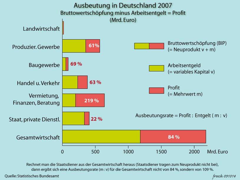 Ausbeutung in Deutschland