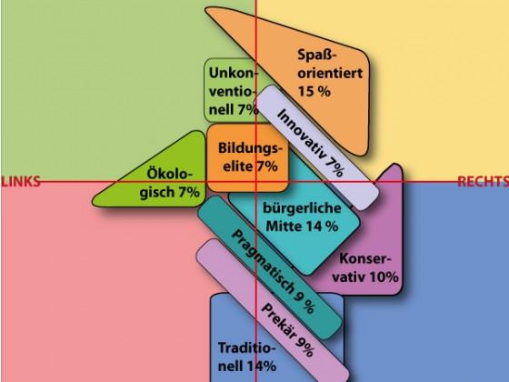 Sinusstudie 2012: Politisches Spektrum in Deutschland