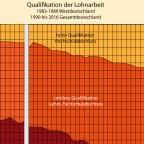 Berufsausbildung und Qualifikation