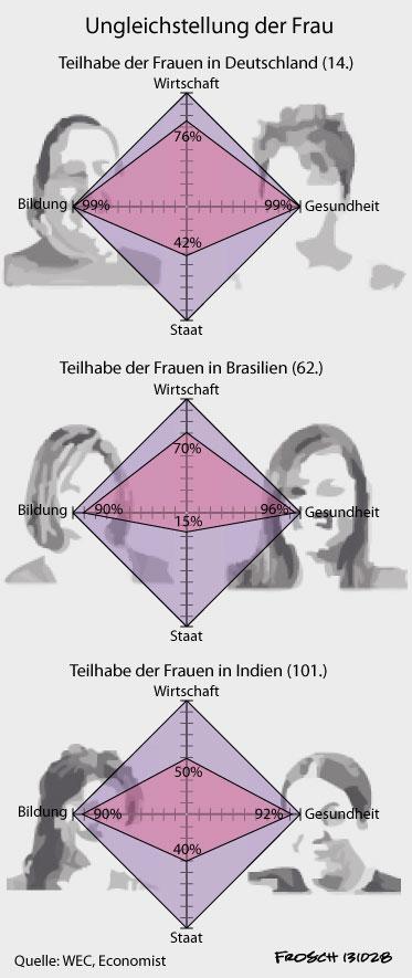 Frauengleichstellung